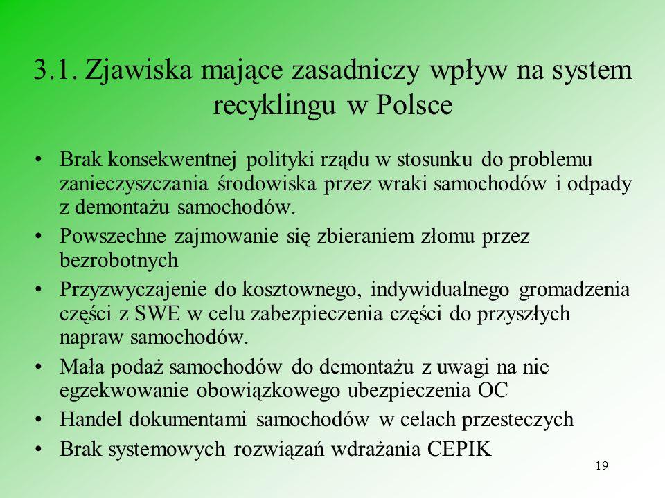 3.1. Zjawiska mające zasadniczy wpływ na system recyklingu w Polsce