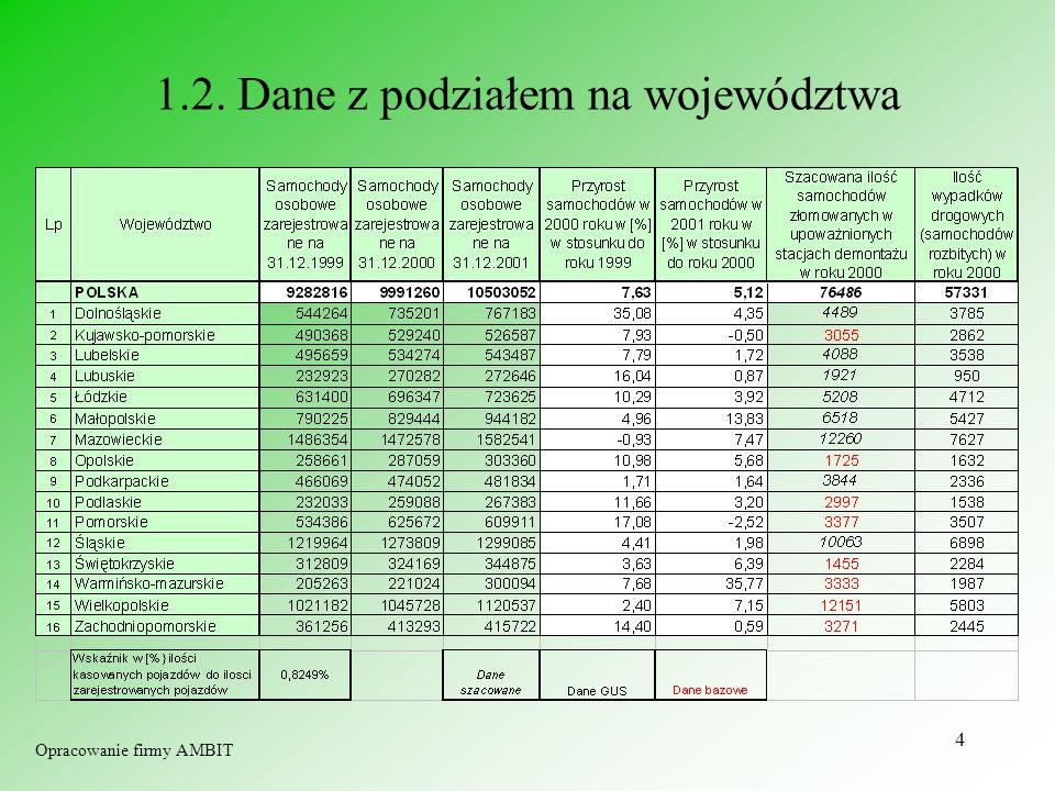 1.2. Dane z podziałem na województwa