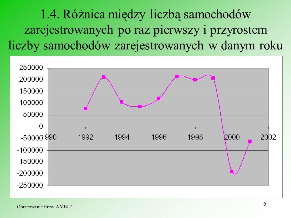 1.4. Różnica między liczbą samochodów zarejestrowanych po raz pierwszy i przyrostem liczby samochodów zarejestrowanych w danym roku