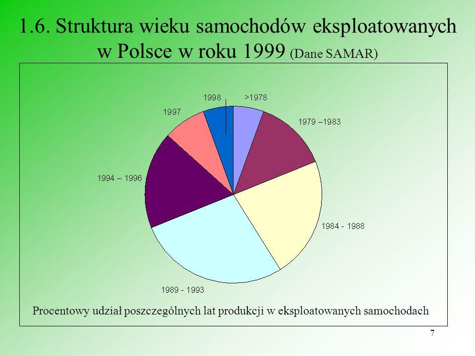 1.6. Struktura wieku samochodów eksploatowanych w Polsce w roku 1999 (Dane SAMAR)