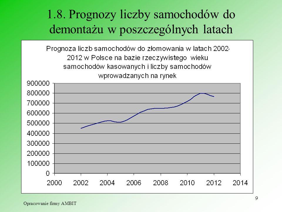 1.8. Prognozy liczby samochodów do demontażu w poszczególnych latach