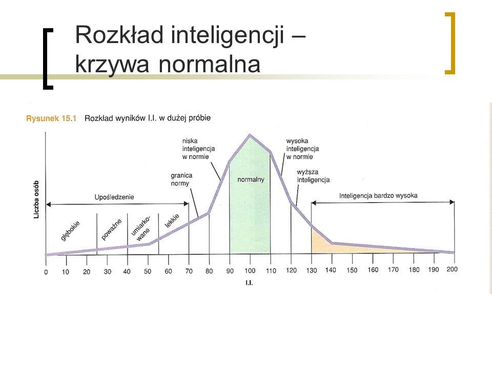 Rozkład inteligencji – krzywa normalna