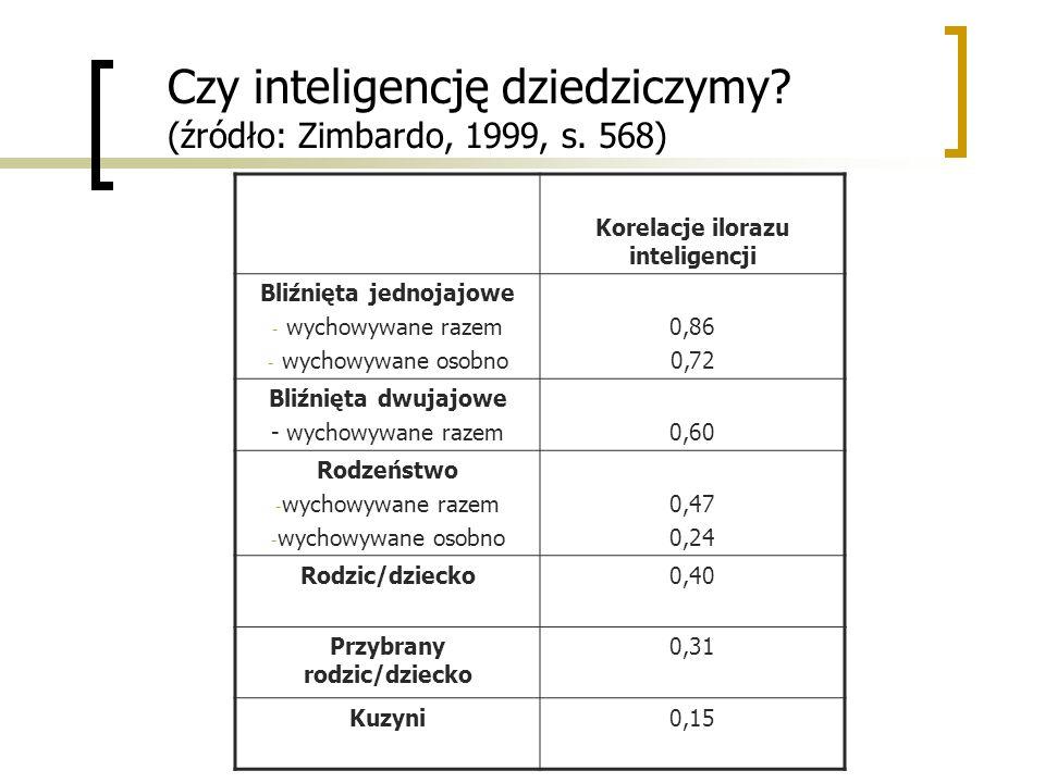 Czy inteligencję dziedziczymy (źródło: Zimbardo, 1999, s. 568)