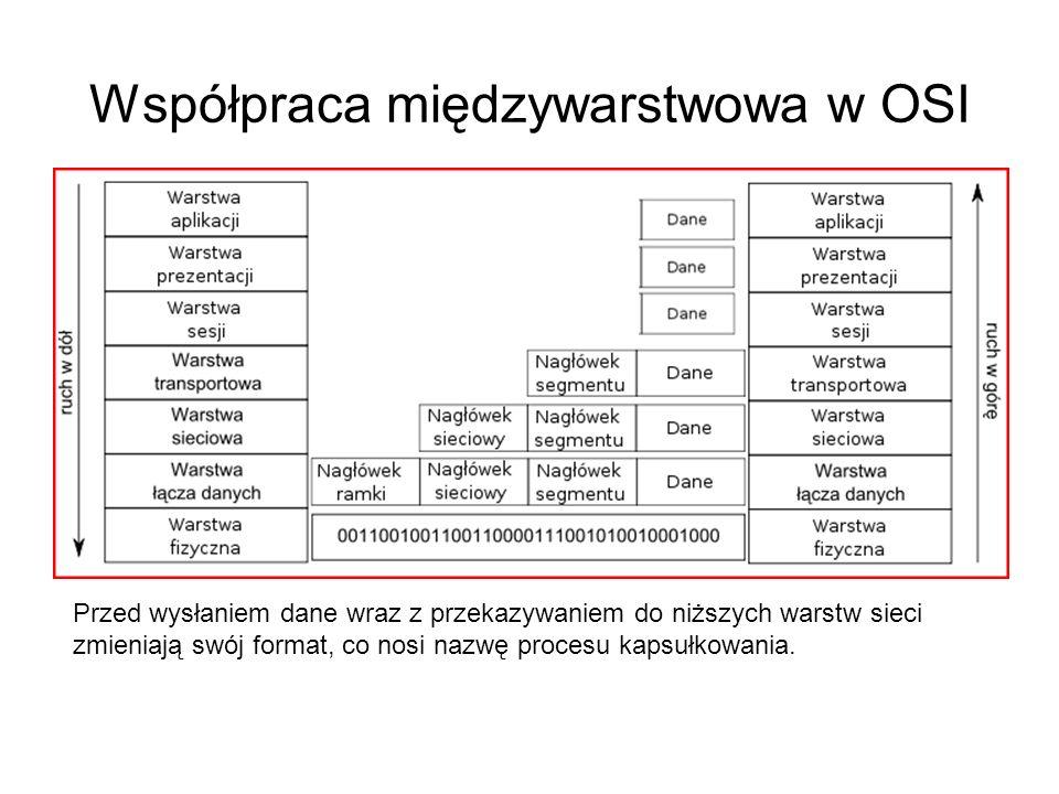 Współpraca międzywarstwowa w OSI