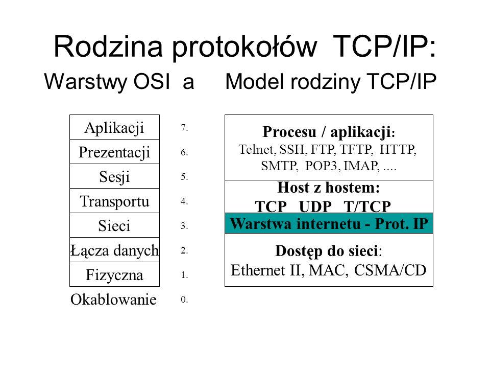 Rodzina protokołów TCP/IP: