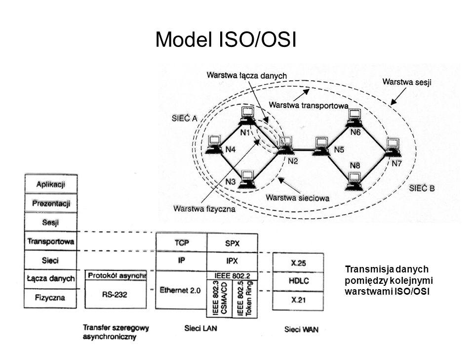 Model ISO/OSI Transmisja danych pomiędzy kolejnymi warstwami ISO/OSI