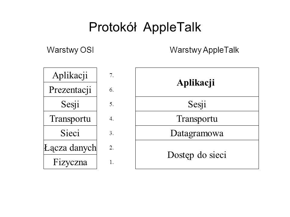 Protokół AppleTalk Aplikacji Aplikacji Prezentacji Sesji Sesji