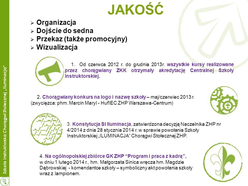 JAKOŚĆ Organizacja Dojście do sedna Przekaz (także promocyjny)