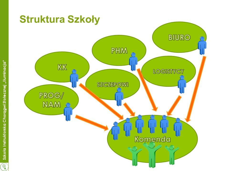 Struktura Szkoły