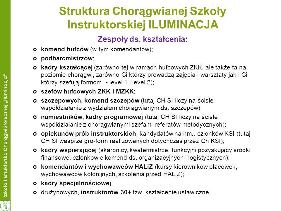 Struktura Chorągwianej Szkoły Instruktorskiej ILUMINACJA
