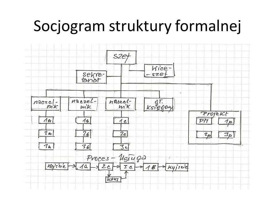 Socjogram struktury formalnej