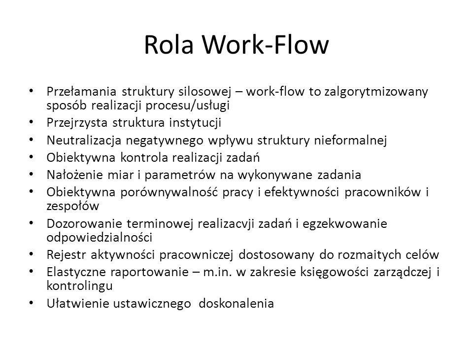 Rola Work-Flow Przełamania struktury silosowej – work-flow to zalgorytmizowany sposób realizacji procesu/usługi.