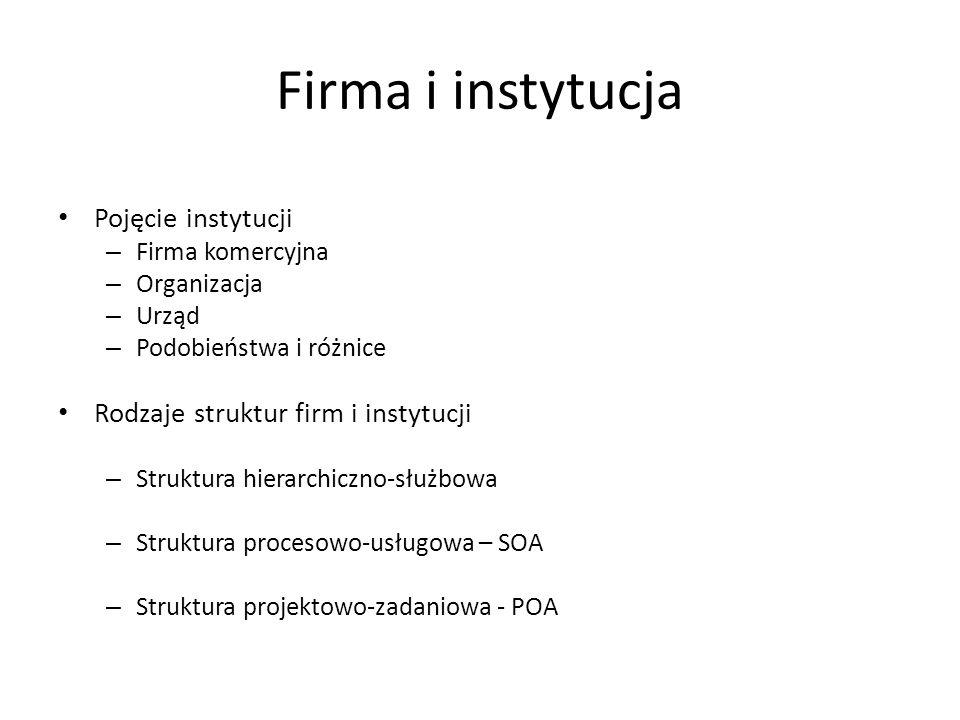 Firma i instytucja Pojęcie instytucji