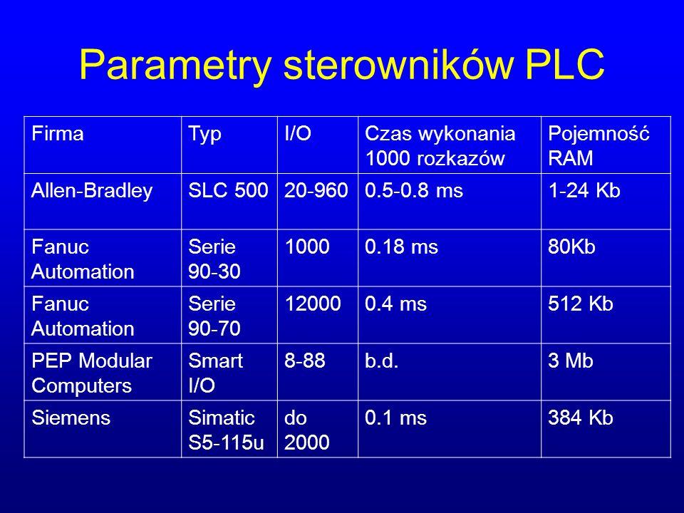 Parametry sterowników PLC