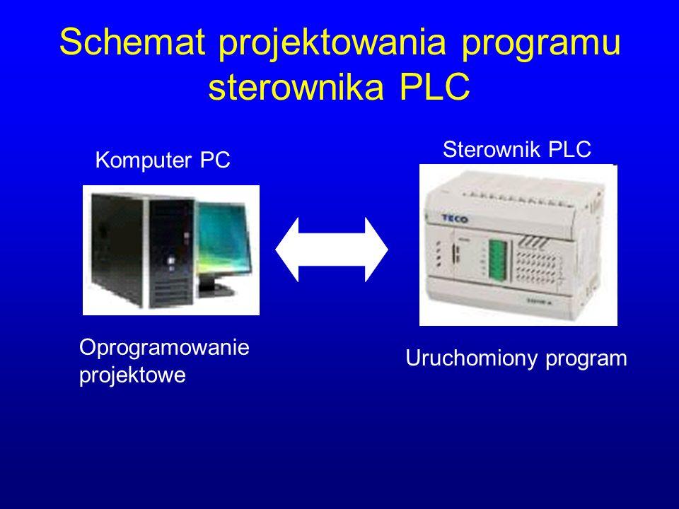 Schemat projektowania programu sterownika PLC