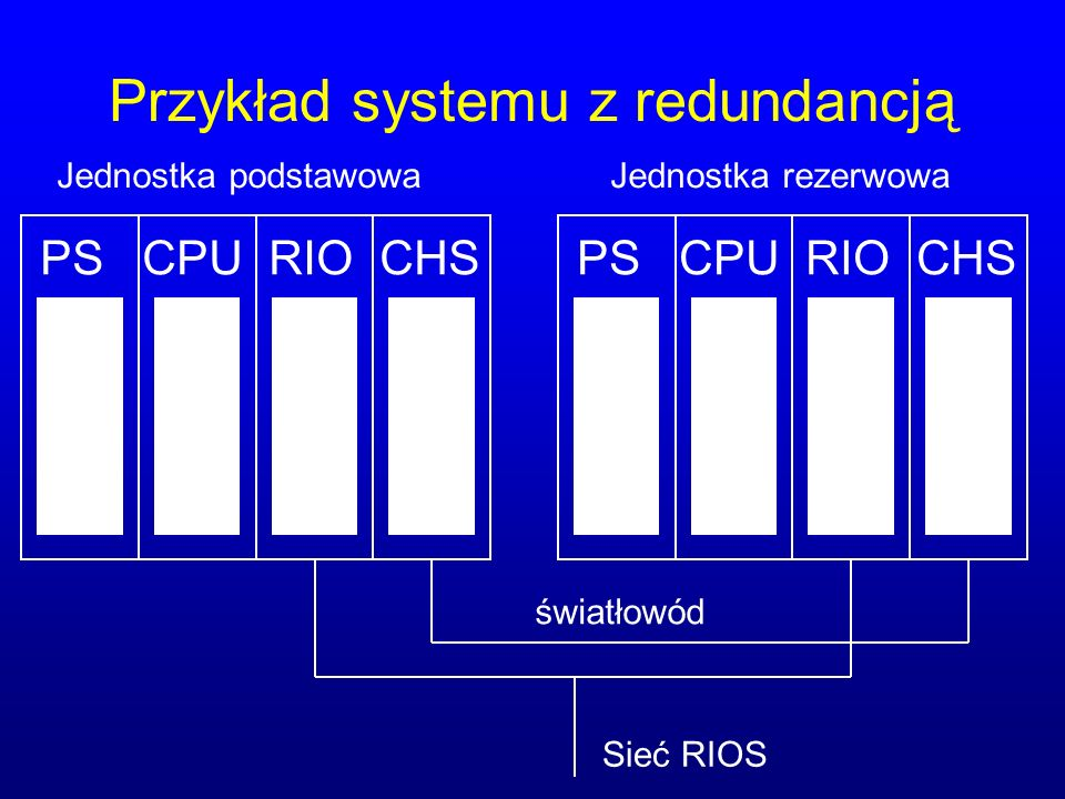Przykład systemu z redundancją