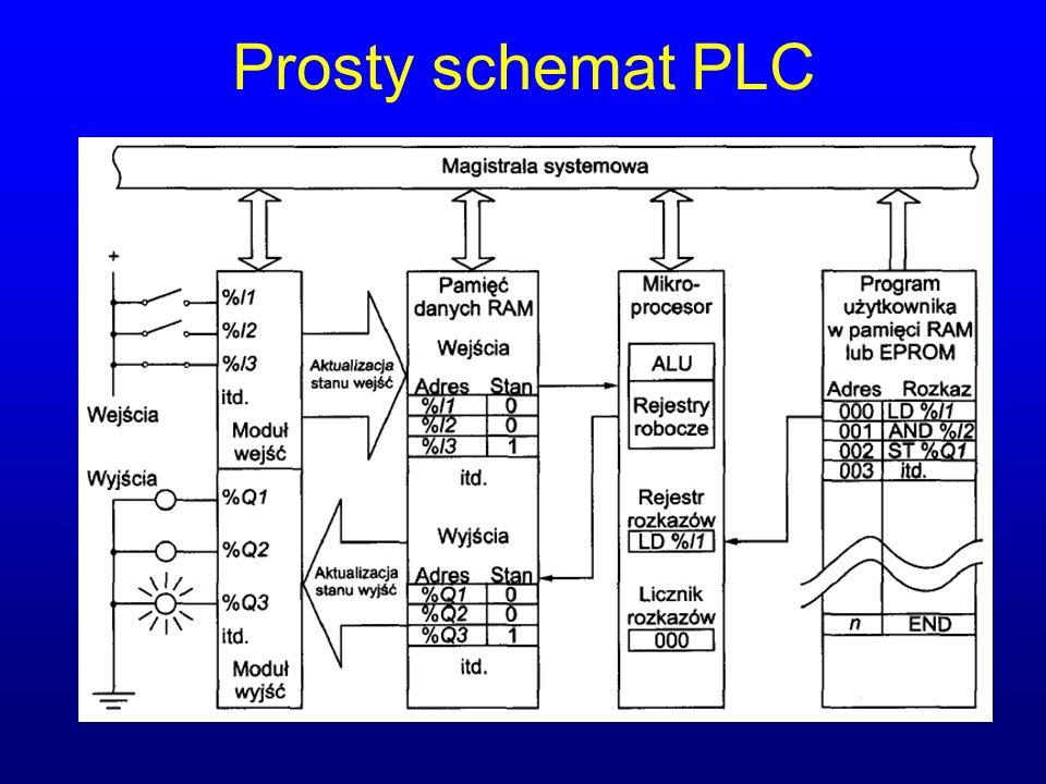 Prosty schemat PLC