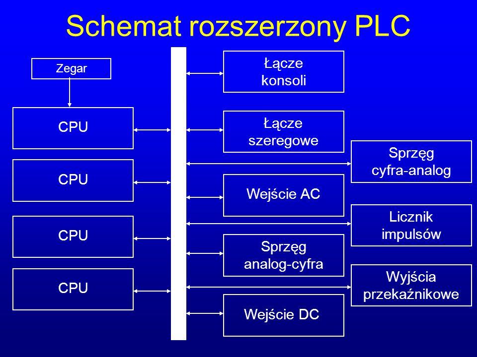 Schemat rozszerzony PLC