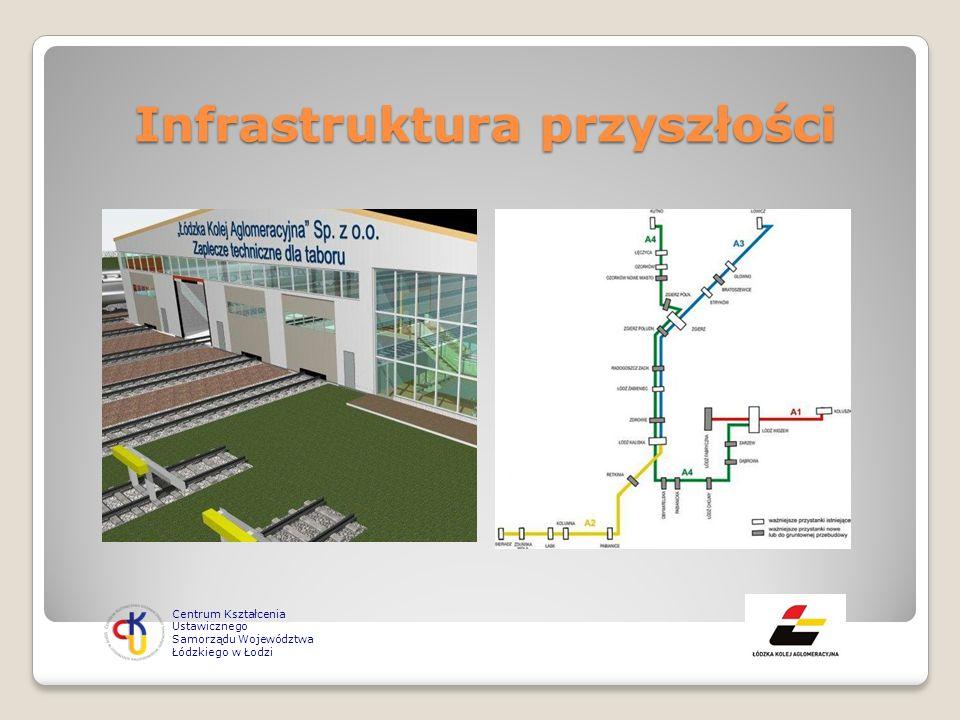 Infrastruktura przyszłości