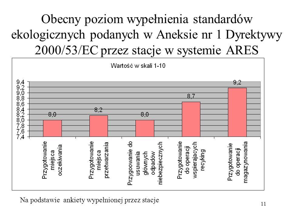 Obecny poziom wypełnienia standardów ekologicznych podanych w Aneksie nr 1 Dyrektywy 2000/53/EC przez stacje w systemie ARES