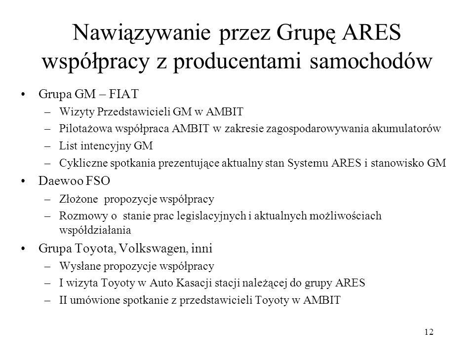 Nawiązywanie przez Grupę ARES współpracy z producentami samochodów