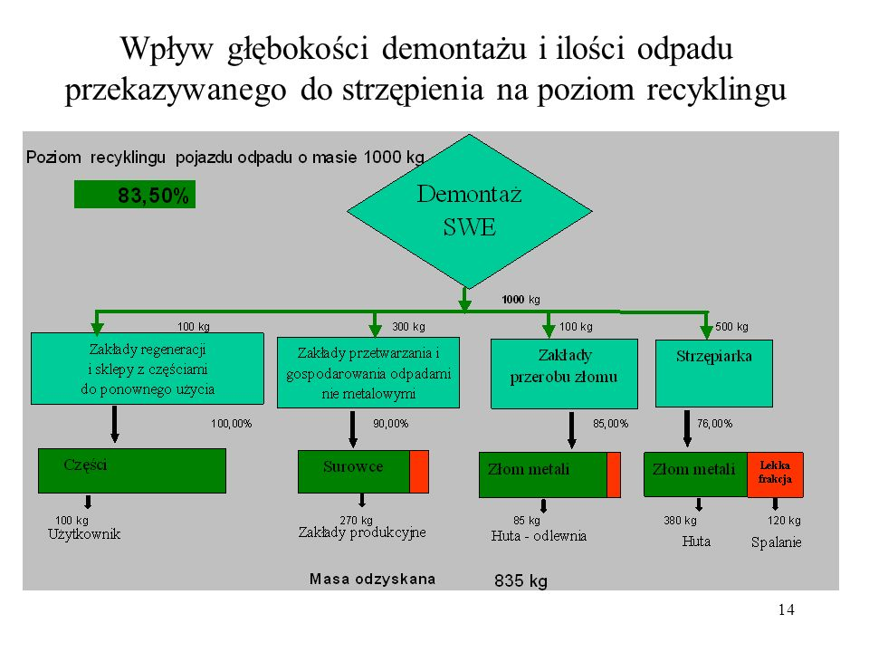 Wpływ głębokości demontażu i ilości odpadu