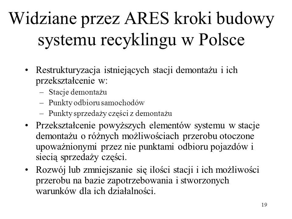 Widziane przez ARES kroki budowy systemu recyklingu w Polsce