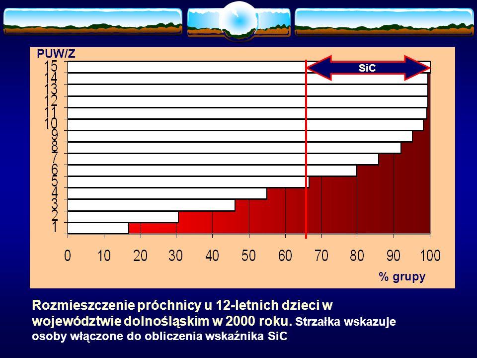 PUW/Z SiC. % grupy.