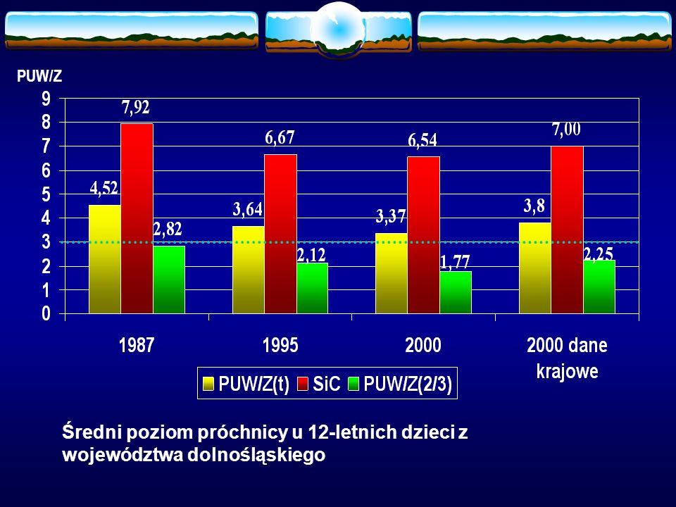 PUW/Z Średni poziom próchnicy u 12-letnich dzieci z województwa dolnośląskiego