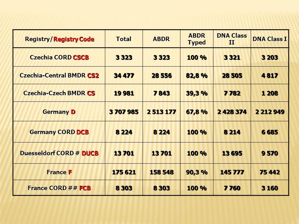 Registry/Registry Code