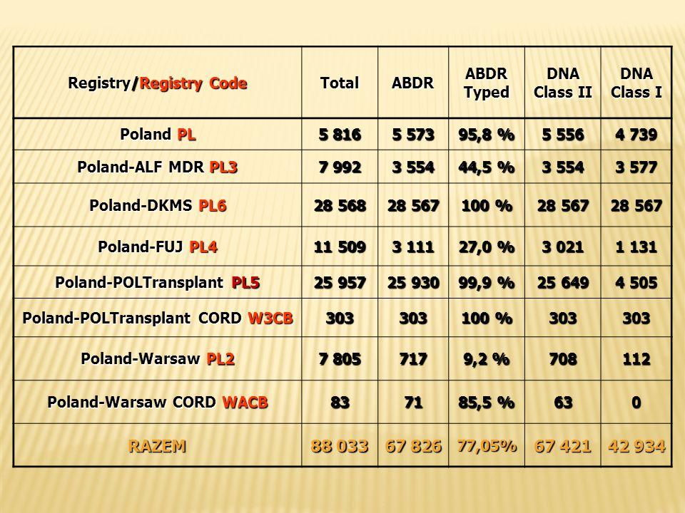 RAZEM 88 033 67 826 67 421 42 934 Registry/Registry Code Total ABDR