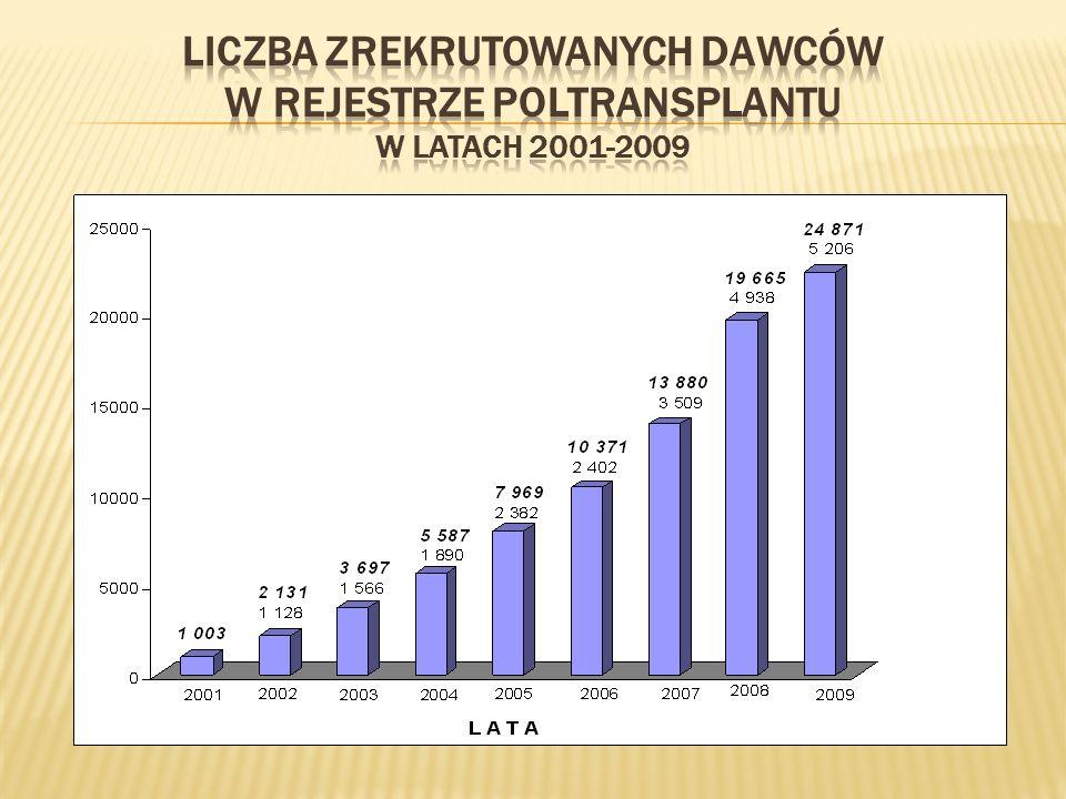 Liczba zrekrutowanych dawców w Rejestrze POLTRANSPLANTU w latach 2001-2009