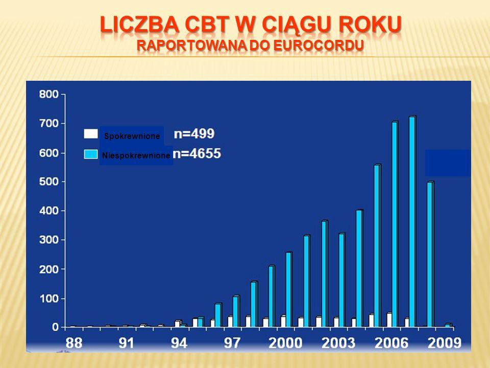 Liczba CBT w ciągu roku raportowana do Eurocordu