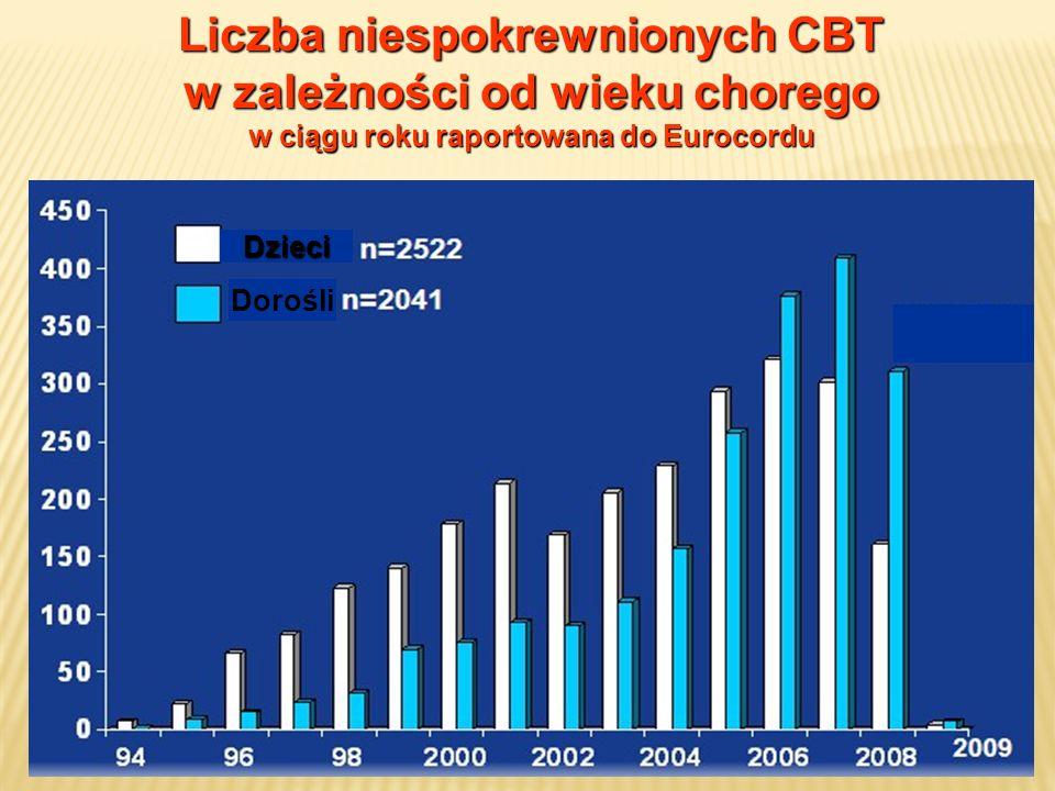 Liczba niespokrewnionych CBT w zależności od wieku chorego