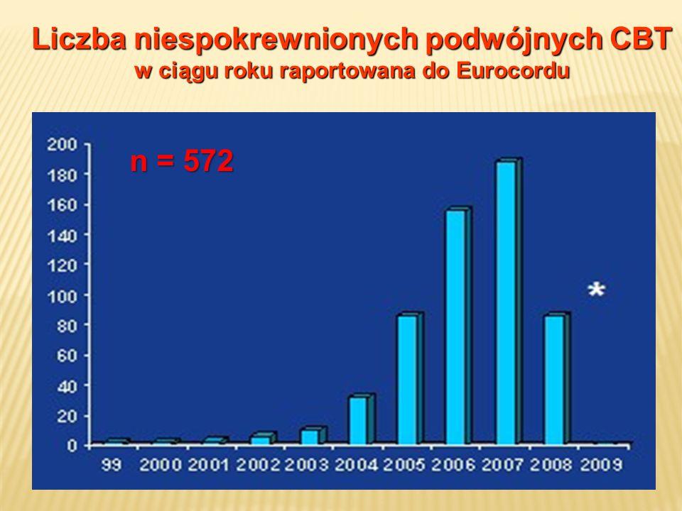 Liczba niespokrewnionych podwójnych CBT n = 572