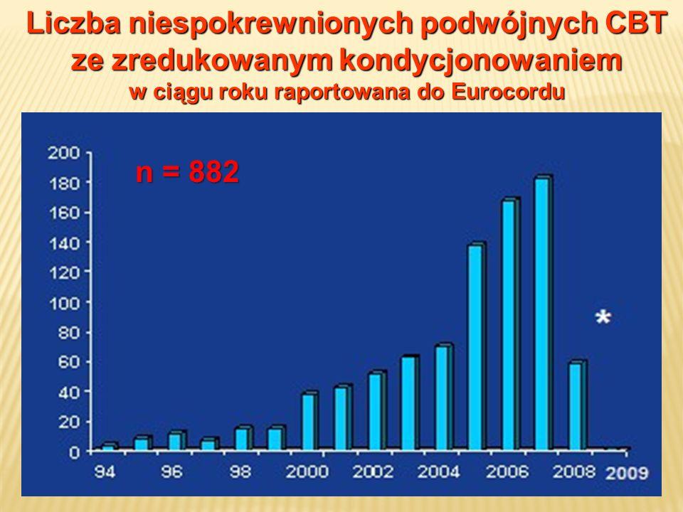 w ciągu roku raportowana do Eurocordu