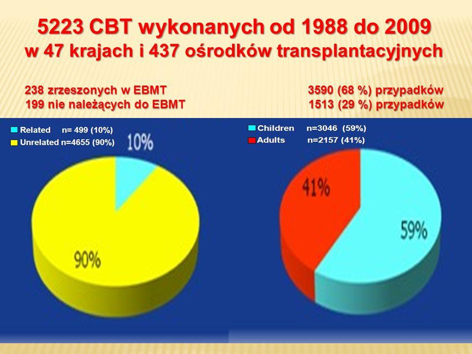 5223 CBT wykonanych od 1988 do 2009 w 47 krajach i 437 ośrodków transplantacyjnych. 238 zrzeszonych w EBMT 3590 (68 %) przypadków.
