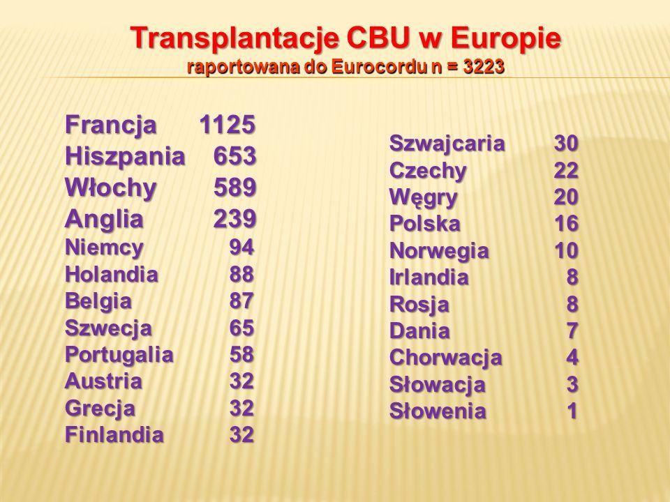 Transplantacje CBU w Europie raportowana do Eurocordu n = 3223
