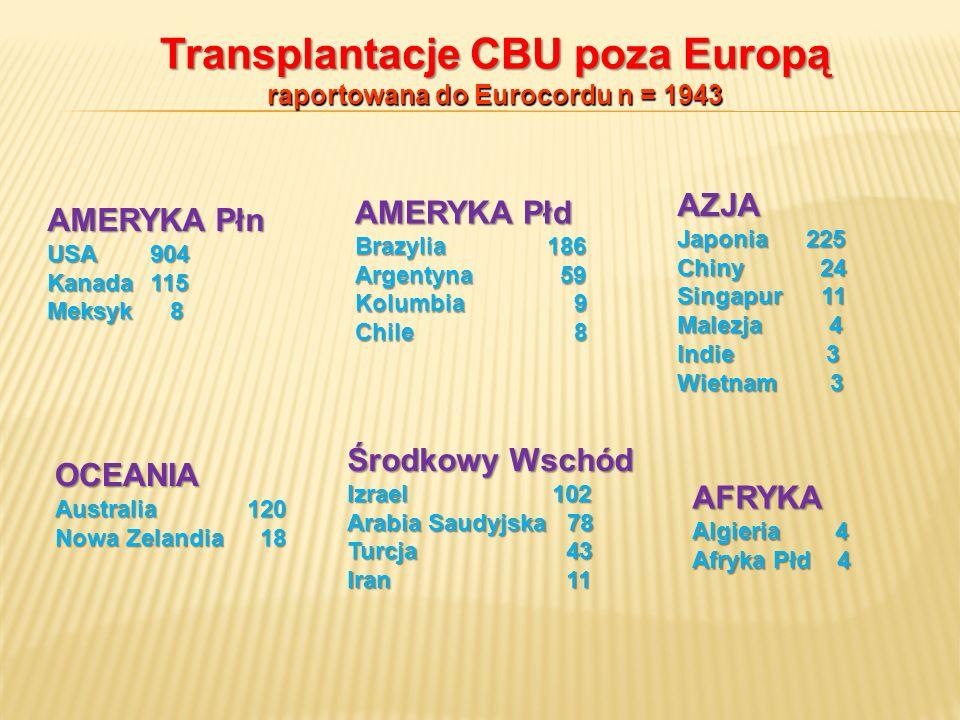 Transplantacje CBU poza Europą raportowana do Eurocordu n = 1943