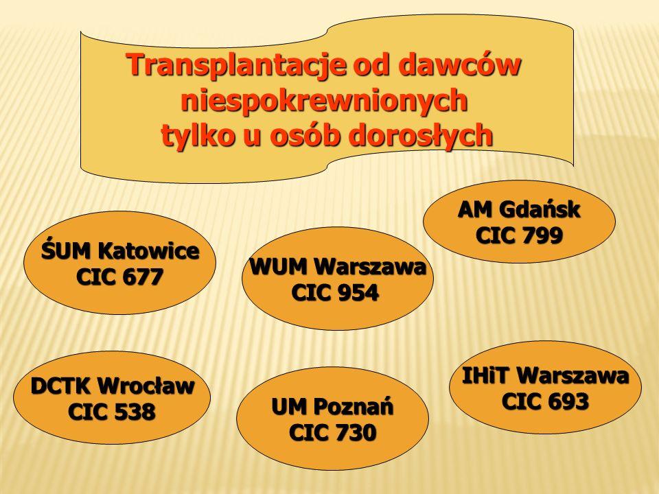 Transplantacje od dawców