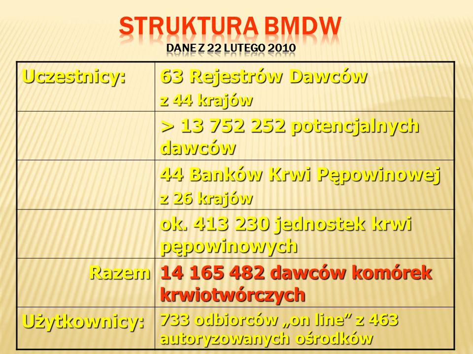 Struktura BMDW dane z 22 lutego 2010