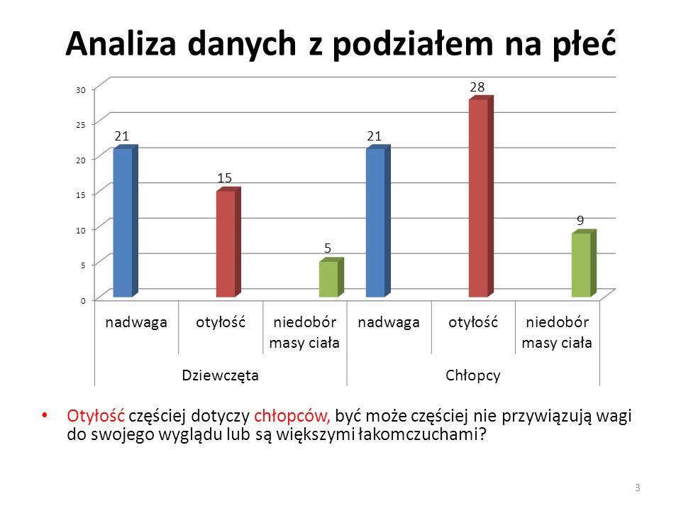 Analiza danych z podziałem na płeć