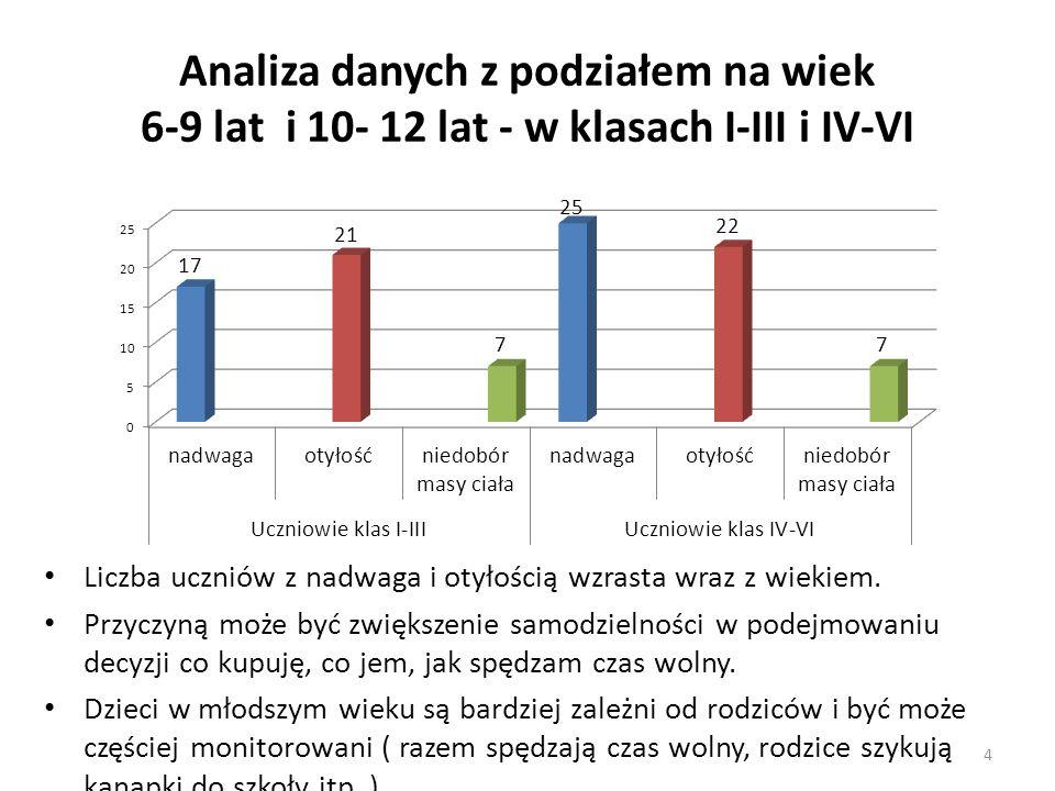 Analiza danych z podziałem na wiek 6-9 lat i 10- 12 lat - w klasach I-III i IV-VI