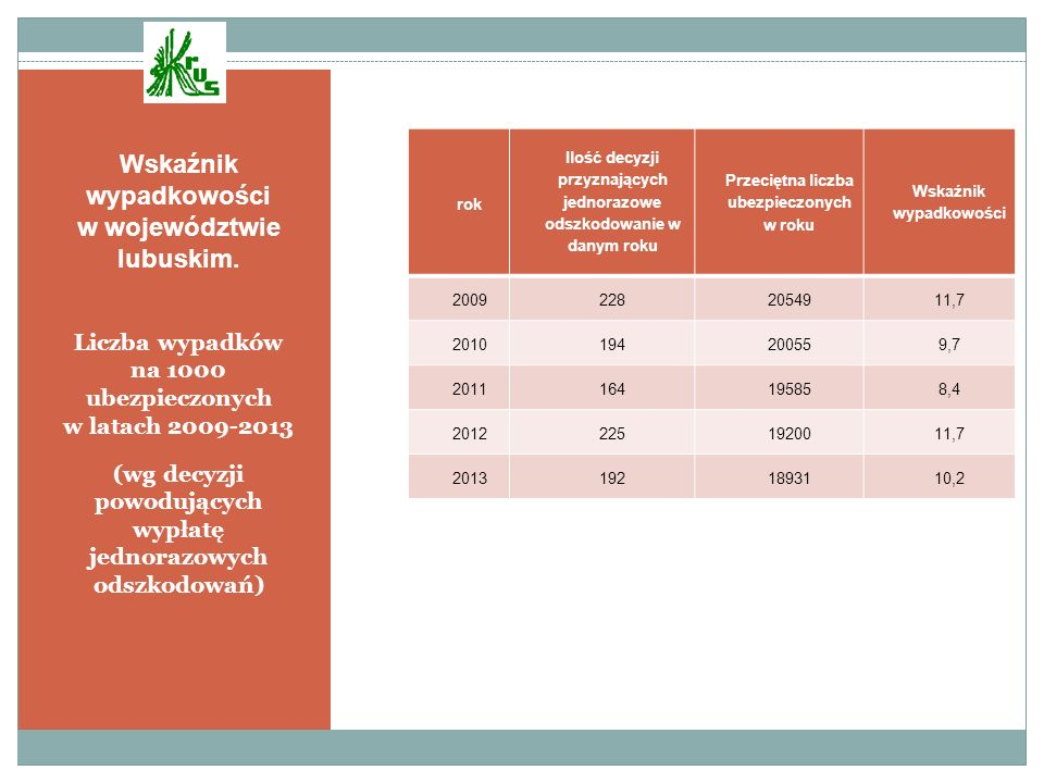 Wskaźnik wypadkowości w województwie lubuskim.
