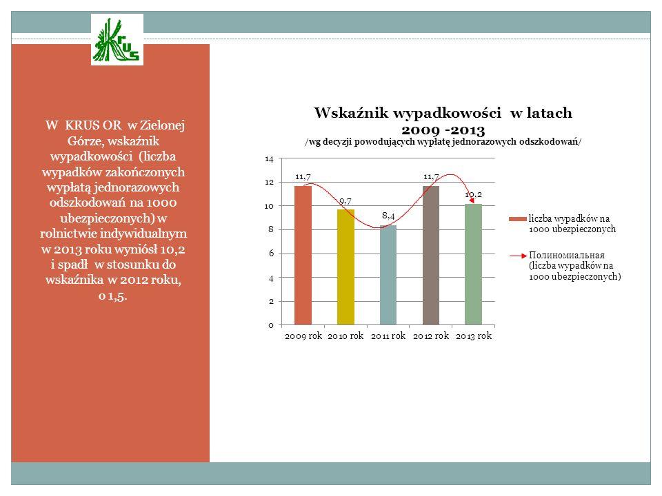 W KRUS OR w Zielonej Górze, wskaźnik wypadkowości (liczba wypadków zakończonych wypłatą jednorazowych odszkodowań na 1000 ubezpieczonych) w rolnictwie indywidualnym w 2013 roku wyniósł 10,2 i spadł w stosunku do wskaźnika w 2012 roku, o 1,5.