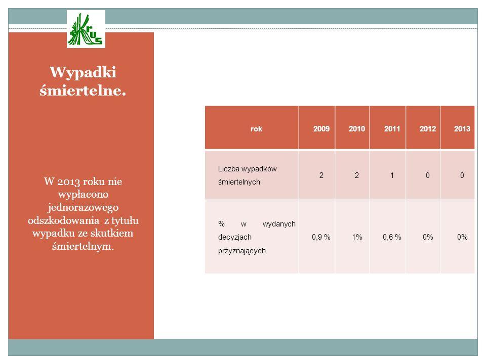 Wypadki śmiertelne. W 2013 roku nie wypłacono jednorazowego odszkodowania z tytułu wypadku ze skutkiem śmiertelnym.