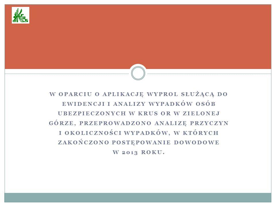 W oparciu o aplikację WypRol służącą do ewidencji i analizy wypadków osób ubezpieczonych w KRUS OR w Zielonej Górze, przeprowadzono analizę przyczyn i okoliczności wypadków, w których zakończono postępowanie dowodowe w 2013 roku.