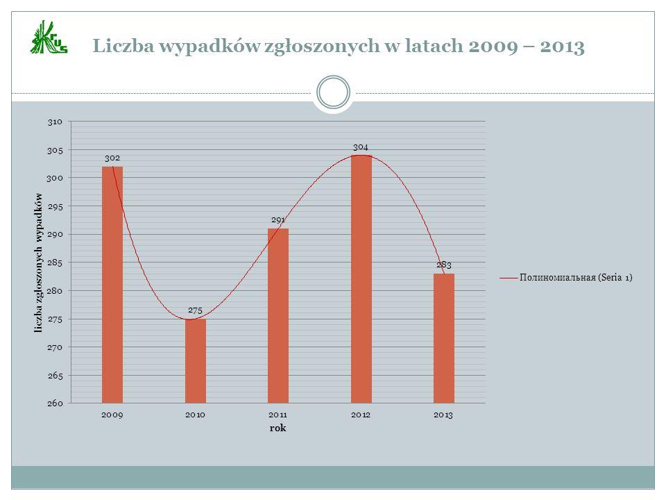 Liczba wypadków zgłoszonych w latach 2009 – 2013