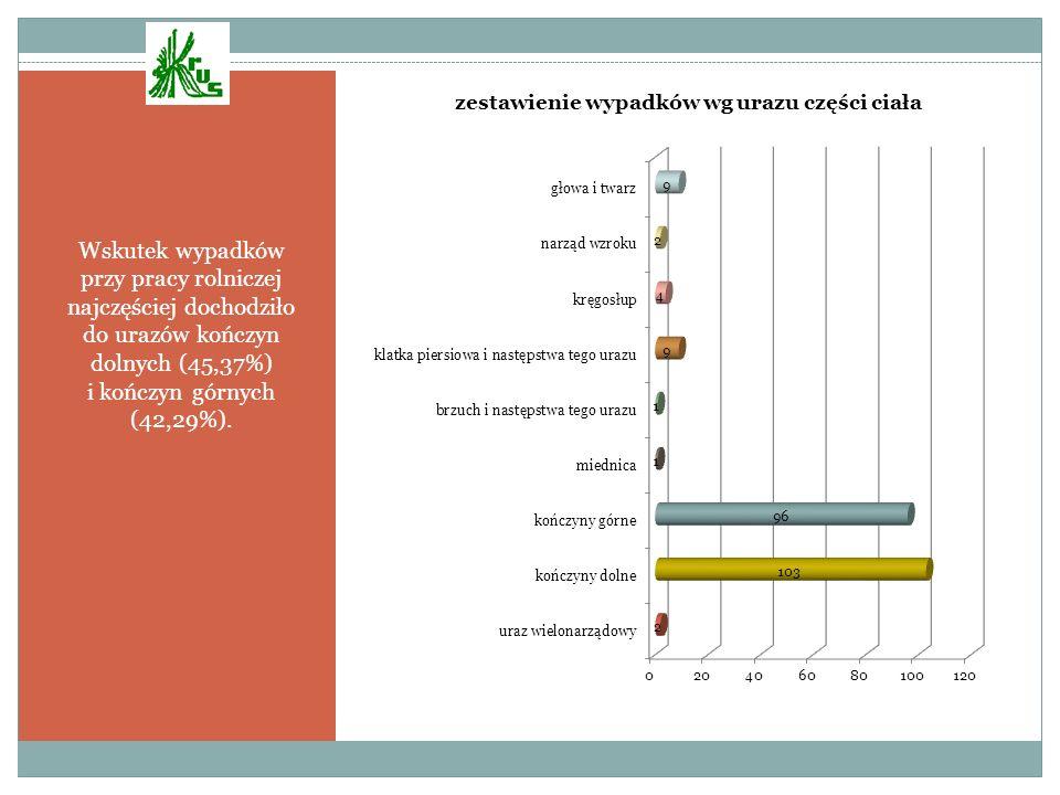 Wskutek wypadków przy pracy rolniczej najczęściej dochodziło do urazów kończyn dolnych (45,37%) i kończyn górnych (42,29%).