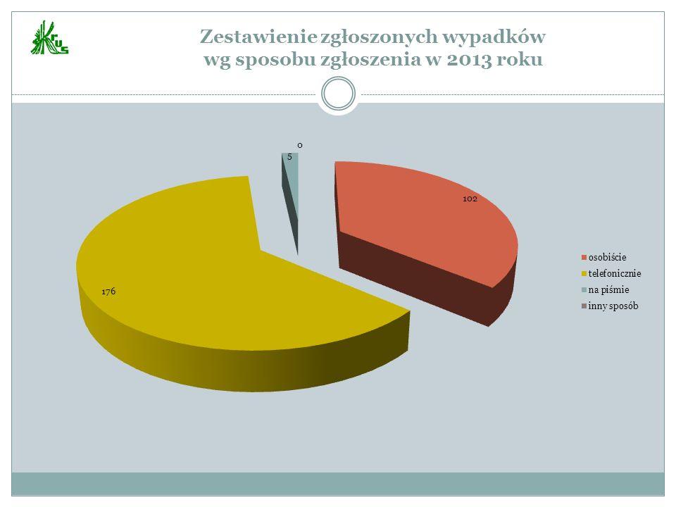 Zestawienie zgłoszonych wypadków wg sposobu zgłoszenia w 2013 roku